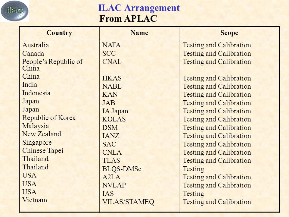 ILAC Arrangement From APLAC CountryNameScope Australia Canada People's Republic of China China India Indonesia Japan Republic of Korea Malaysia New Zealand Singapore Chinese Tapei Thailand USA Vietnam NATA SCC CNAL HKAS NABL KAN JAB IA Japan KOLAS DSM IANZ SAC CNLA TLAS BLQS-DMSc A2LA NVLAP IAS VILAS/STAMEQ Testing and Calibration Testing Testing and Calibration Testing Testing and Calibration