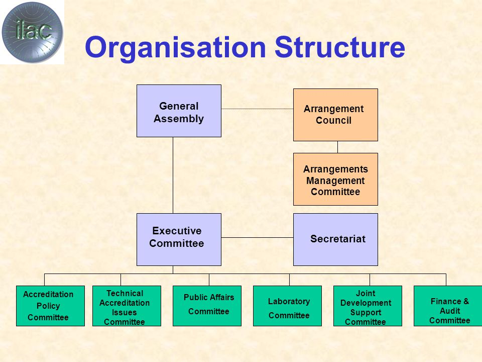 Organisation Structure Accreditation Policy Committee Technical Accreditation Issues Committee Public Affairs Committee Laboratory Committee Joint Development Support Committee Finance & Audit Committee Secretariat Arrangements Management Committee General Assembly Arrangement Council Executive Committee