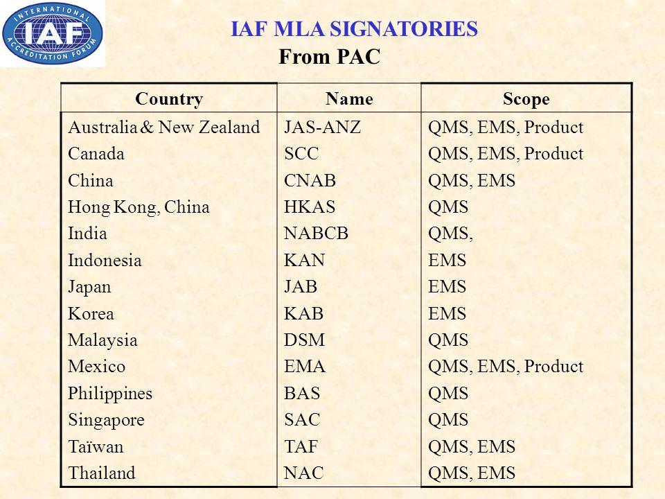 IAF MLA SIGNATORIES From PAC CountryNameScope Australia & New Zealand Canada China Hong Kong, China India Indonesia Japan Korea Malaysia Mexico Philippines Singapore Taïwan Thailand JAS-ANZ SCC CNAB HKAS NABCB KAN JAB KAB DSM EMA BAS SAC TAF NAC QMS, EMS, Product QMS, EMS QMS QMS, EMS QMS QMS, EMS, Product QMS QMS, EMS