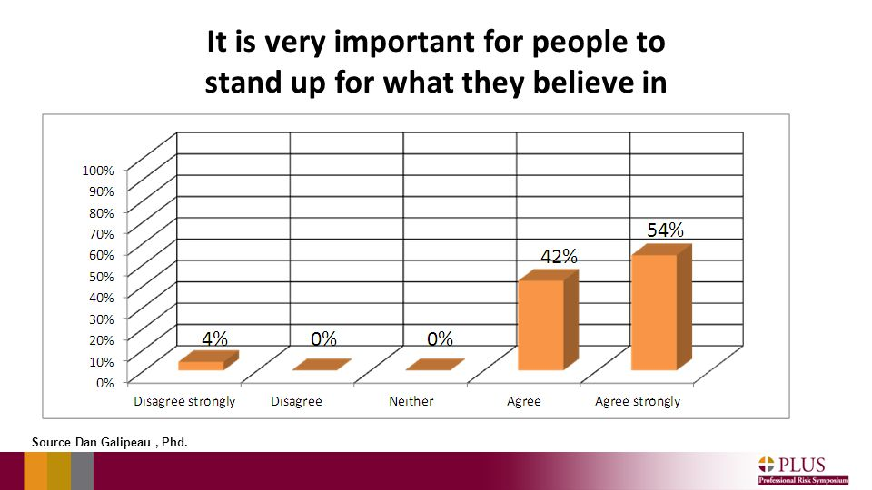It is very important for people to stand up for what they believe in Source Dan Galipeau, Phd.