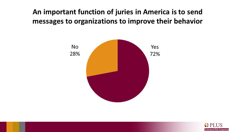 An important function of juries in America is to send messages to organizations to improve their behavior