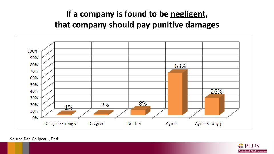 If a company is found to be negligent, that company should pay punitive damages Source Dan Galipeau, Phd.