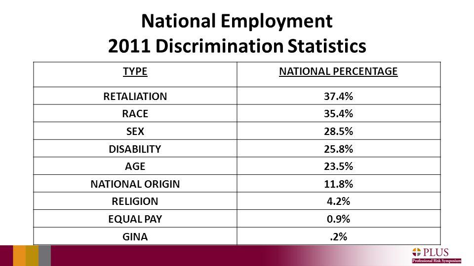 National Employment 2011 Discrimination Statistics TYPENATIONAL PERCENTAGE RETALIATION37.4% RACE35.4% SEX28.5% DISABILITY25.8% AGE23.5% NATIONAL ORIGIN11.8% RELIGION4.2% EQUAL PAY0.9% GINA.2%
