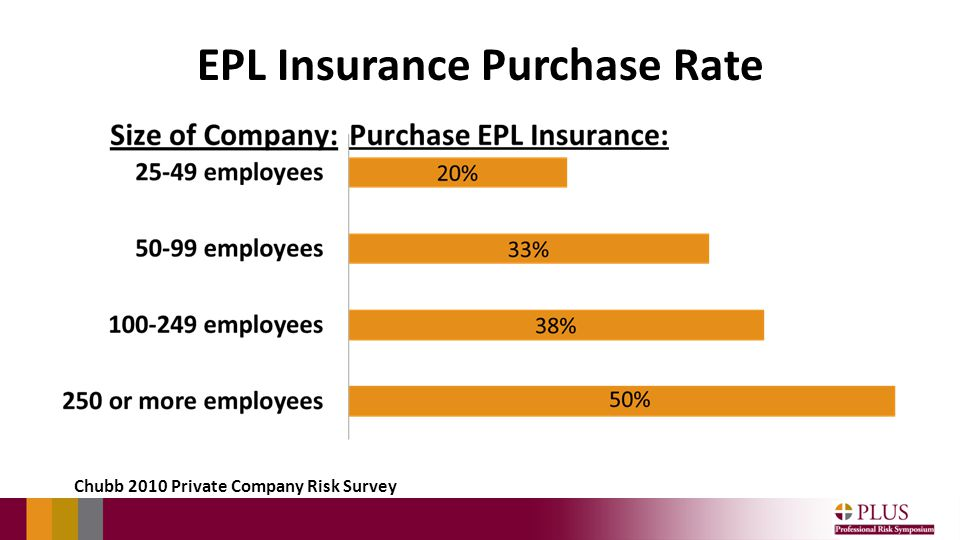 EPL Insurance Purchase Rate