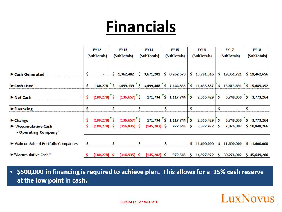 Business Confidential Financials $500,000 in financing is required to achieve plan. This allows for a 15% cash reserve at the low point in cash.