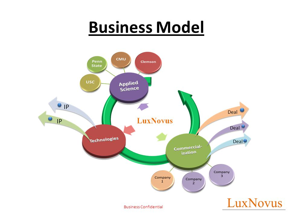 Business Confidential Business Model
