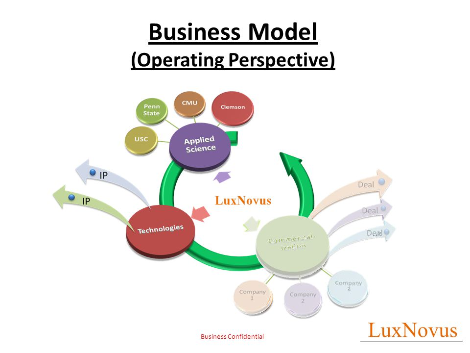 Business Confidential Business Model (Operating Perspective)