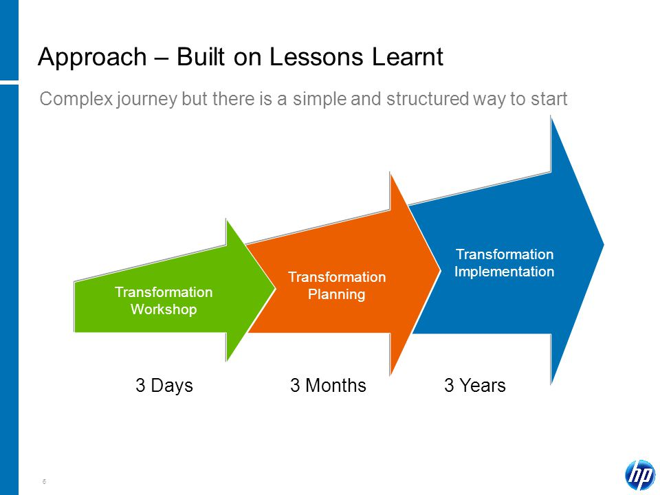 6 Approach – Built on Lessons Learnt Transformation Workshop Transformation Planning Transformation Implementation 3 Days3 Months3 Years Complex journey but there is a simple and structured way to start