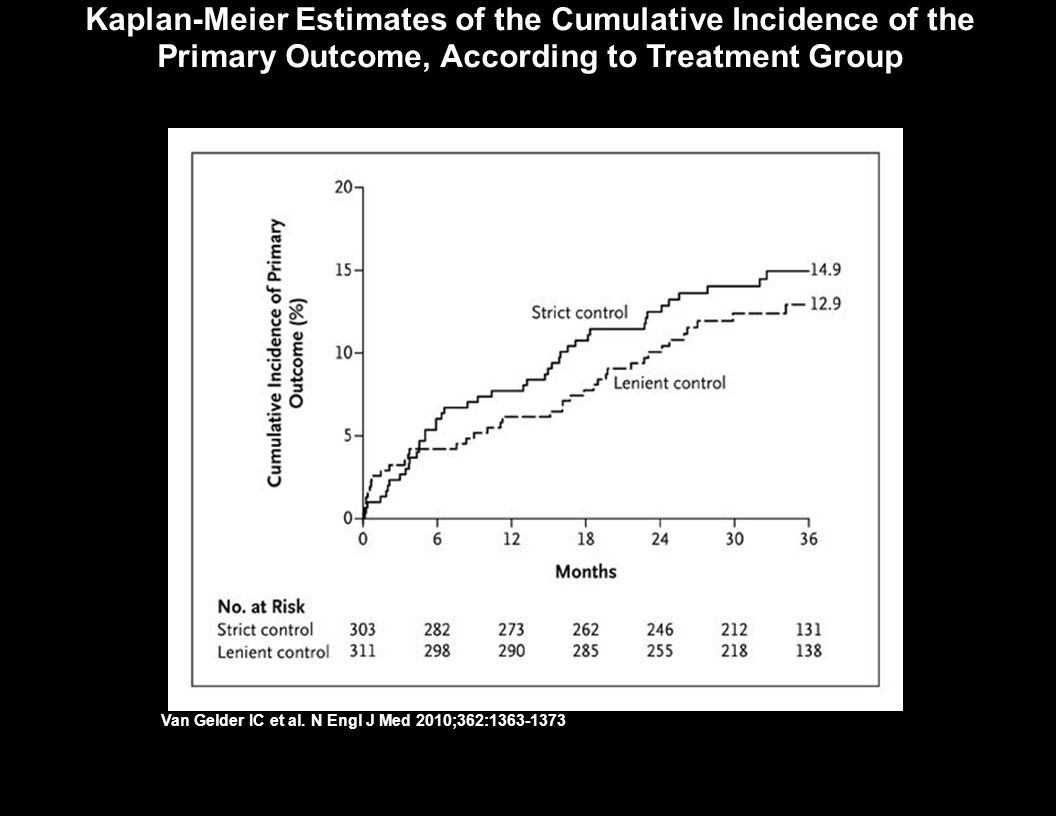 Kaplan-Meier Estimates of the Cumulative Incidence of the Primary Outcome, According to Treatment Group Van Gelder IC et al. N Engl J Med 2010;362:136