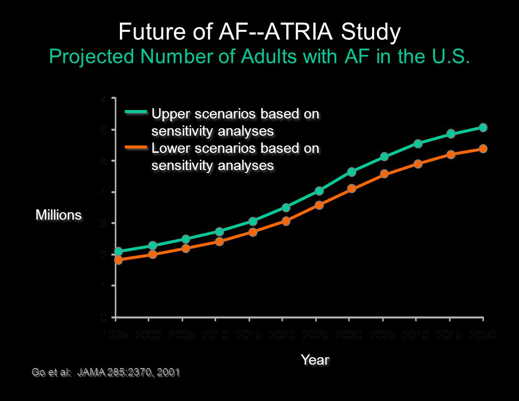 Future of AF--ATRIA Study Projected Number of Adults with AF in the U.S. Go et al: JAMA 285:2370, 2001 Millions Year Upper scenarios based on sensitiv