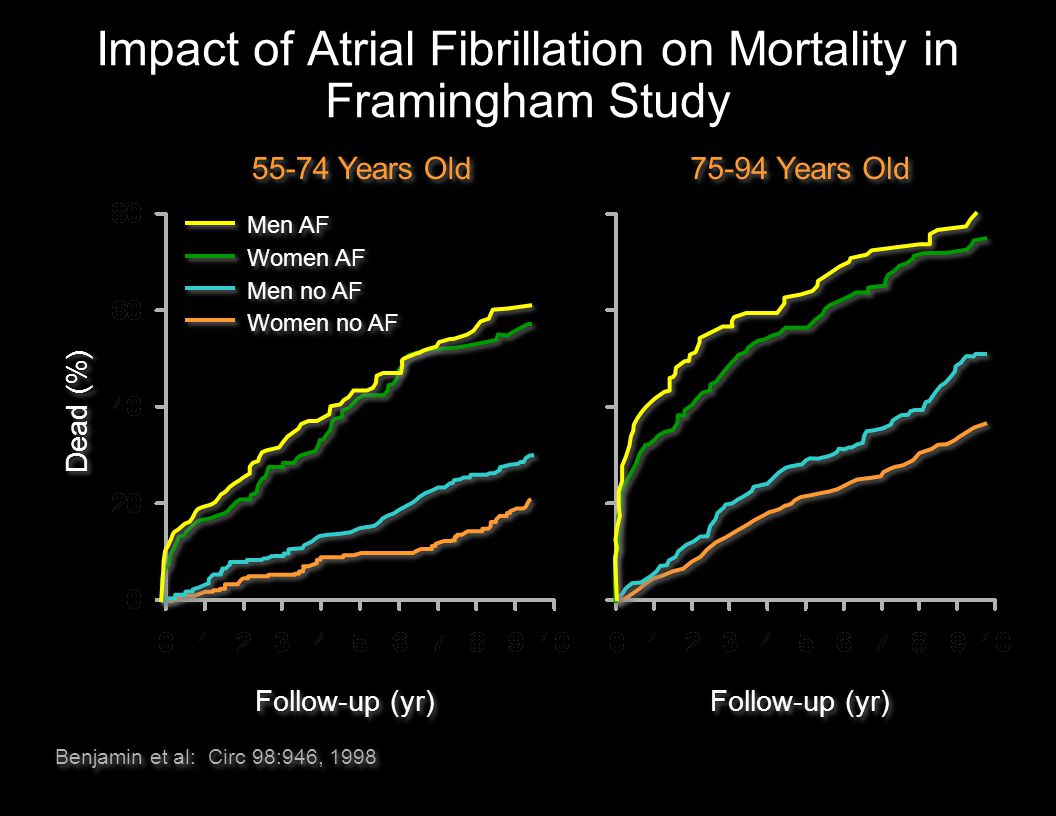 Impact of Atrial Fibrillation on Mortality in Framingham Study Benjamin et al: Circ 98:946, 1998 75-94 Years Old Follow-up (yr) Dead (%) 55-74 Years O