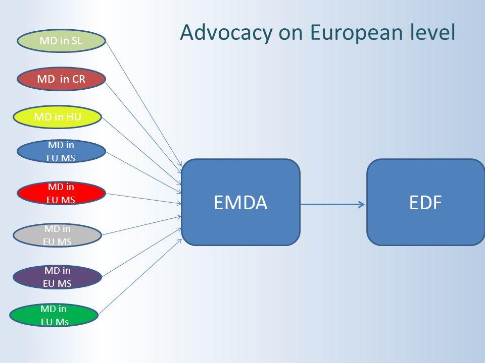 Advocacy on European level MD in SL MD in EU MS MD in CR MD in HU MD in EU MS MD in EU MS MD in EU Ms EDF MD in EU MS EMDA