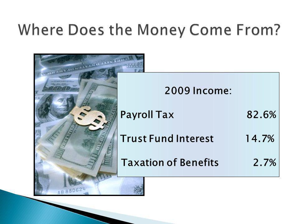 2009 Income: Payroll Tax 82.6% Trust Fund Interest 14.7% Taxation of Benefits 2.7%
