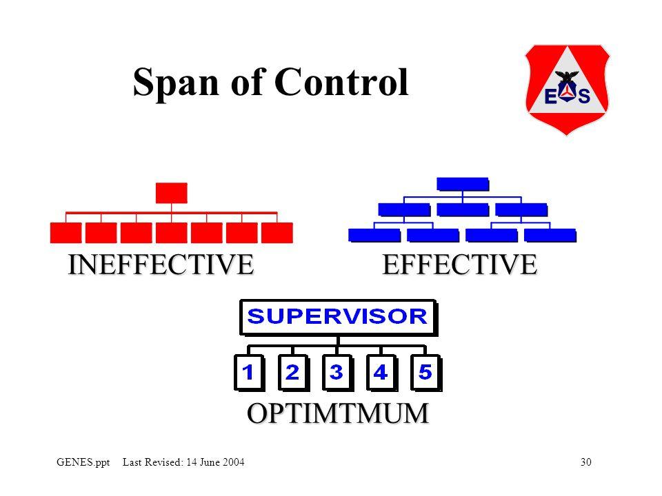 30GENES.ppt Last Revised: 14 June 2004 Span of Control EFFECTIVEINEFFECTIVE OPTIMTMUM