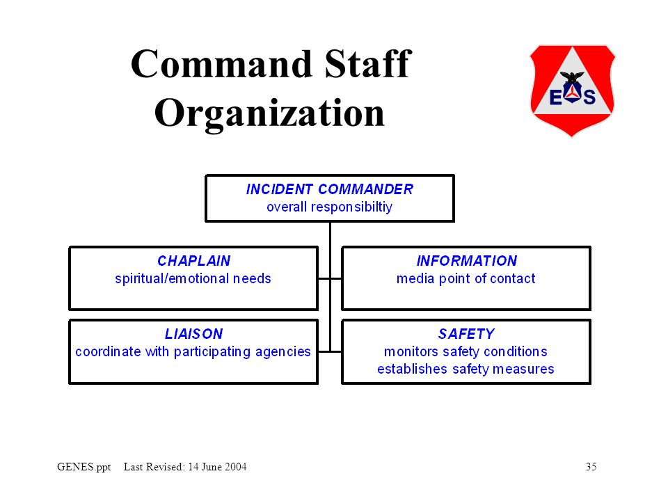 35GENES.ppt Last Revised: 14 June 2004 Command Staff Organization