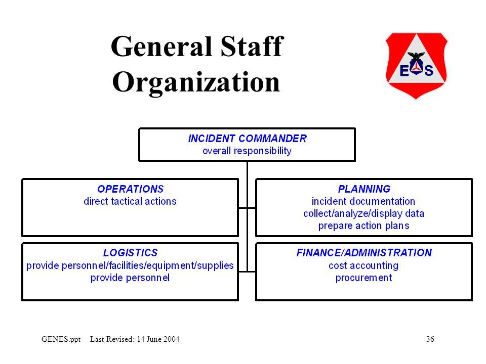 36GENES.ppt Last Revised: 14 June 2004 General Staff Organization