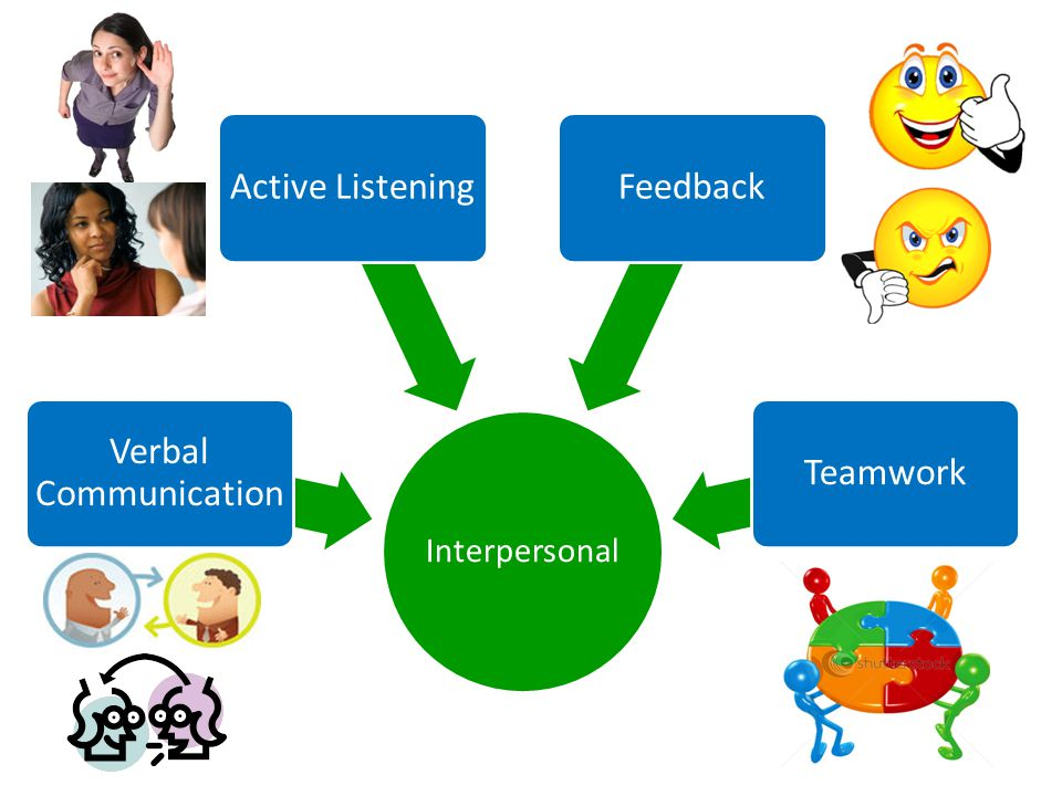 Interpersonal Verbal Communication Active ListeningFeedbackTeamwork