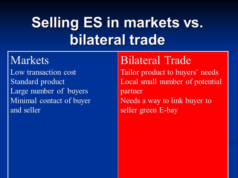 Selling ES in markets vs.