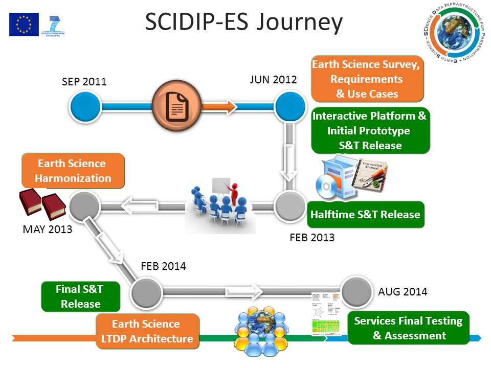 SCIDIP-ES Journey JUN 2012 SEP 2011 Interactive Platform & Initial Prototype S&T Release Earth Science Survey, Requirements & Use Cases MAY 2013 FEB 2013 Halftime S&T Release Earth Science Harmonization AUG 2014 FEB 2014 Final S&T Release Services Final Testing & Assessment Earth Science LTDP Architecture