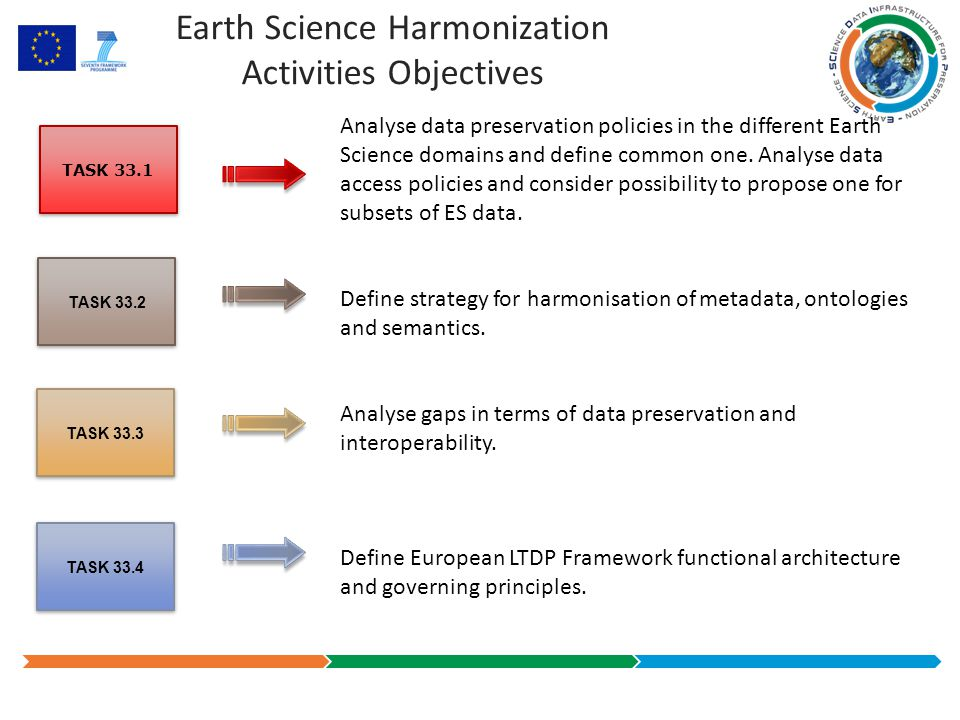 Earth Science Harmonization Activities Objectives TASK 33.2 TASK 33.3 TASK 33.1 TASK 33.4 Analyse data preservation policies in the different Earth Science domains and define common one.