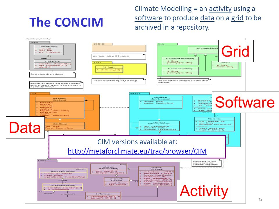 12 The CONCIM Software Data Activity Grid CIM versions available at: http://metaforclimate.eu/trac/browser/CIM http://metaforclimate.eu/trac/browser/CIM Climate Modelling = an activity using a software to produce data on a grid to be archived in a repository.