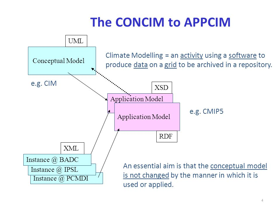 4 Conceptual Model Climate Modelling = an activity using a software to produce data on a grid to be archived in a repository.