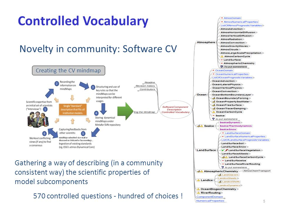 5 Novelty in community: Software CV Gathering a way of describing (in a community consistent way) the scientific properties of model subcomponents Controlled Vocabulary 570 controlled questions - hundred of choices .