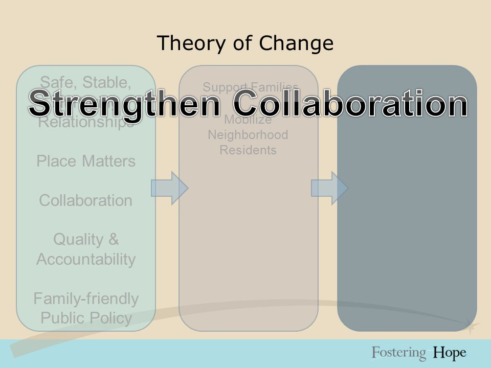 Theory of Change Safe, Stable, Nurturing Relationships Place Matters Collaboration Quality & Accountability Family-friendly Public Policy Support Families Mobilize Neighborhood Residents