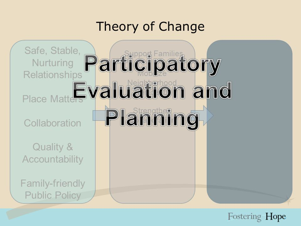 Theory of Change Safe, Stable, Nurturing Relationships Place Matters Collaboration Quality & Accountability Family-friendly Public Policy Support Families Mobilize Neighborhood Residents Strengthen Collaboration