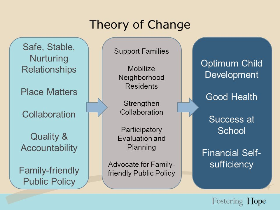 Theory of Change Support Families Mobilize Neighborhood Residents Strengthen Collaboration Participatory Evaluation and Planning Advocate for Family- friendly Public Policy Optimum Child Development Good Health Success at School Financial Self- sufficiency Safe, Stable, Nurturing Relationships Place Matters Collaboration Quality & Accountability Family-friendly Public Policy