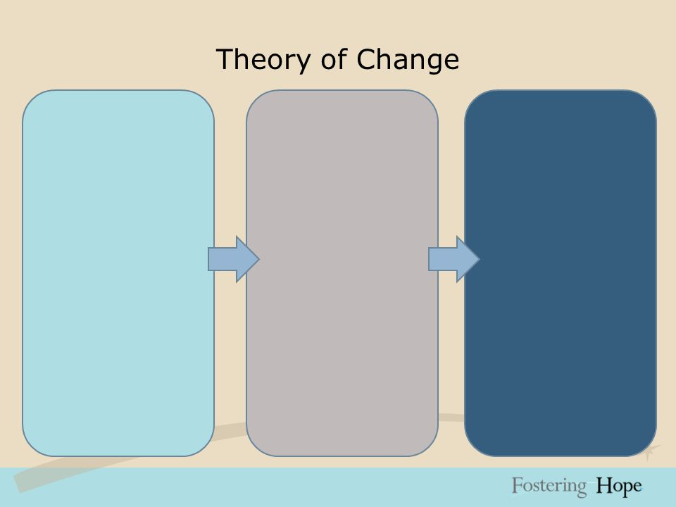 Theory of Change Safe, Stable, Nurturing Relationships Place Matters Collaboration Quality & Accountability Family-friendly Public Policy Support Families Mobilize Neighborhood Residents Strengthen Collaboration Participatory Evaluation and Planning