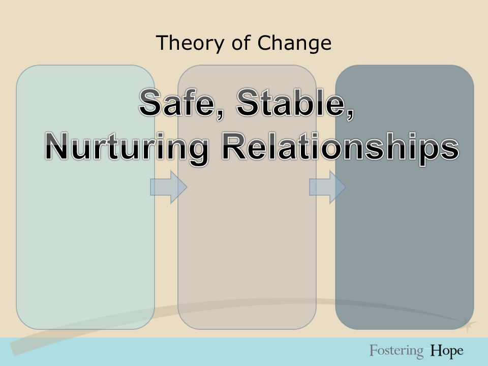 Theory of Change Support Families Mobilize Neighborhood Residents Strengthen Collaboration Participatory Evaluation and Planning Advocate for Family- friendly Public Policy Safe, Stable, Nurturing Relationships Place Matters Collaboration Quality & Accountability Family-friendly Public Policy