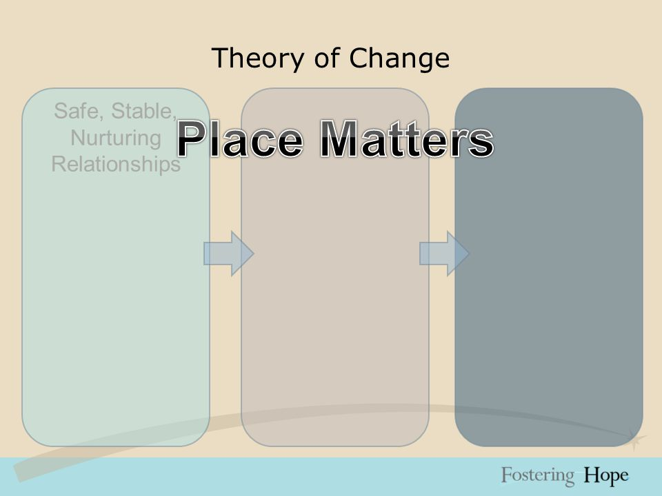 Theory of Change Safe, Stable, Nurturing Relationships Place Matters Collaboration Quality & Accountability Family-friendly Public Policy Support Families Mobilize Neighborhood Residents Strengthen Collaboration Participatory Evaluation and Planning Advocate for Family- friendly Public Policy