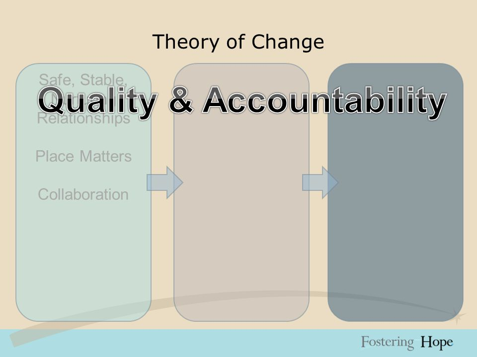 Theory of Change Safe, Stable, Nurturing Relationships Place Matters Collaboration