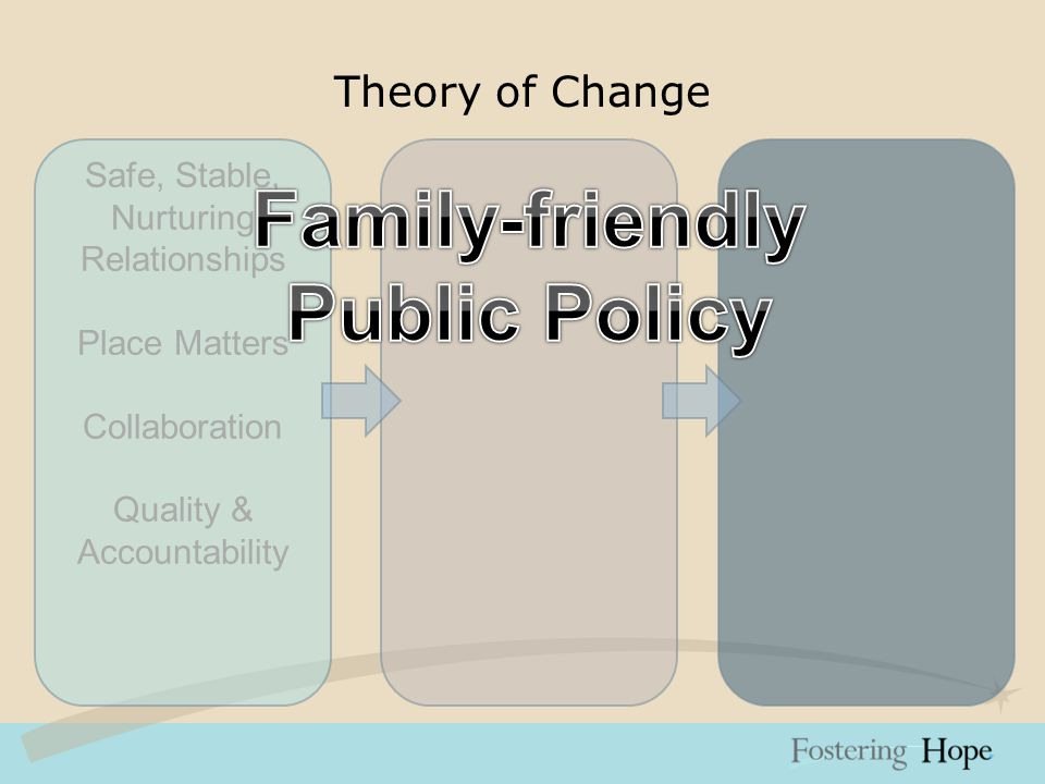 Theory of Change Safe, Stable, Nurturing Relationships Place Matters Collaboration Quality & Accountability Family-friendly Public Policy