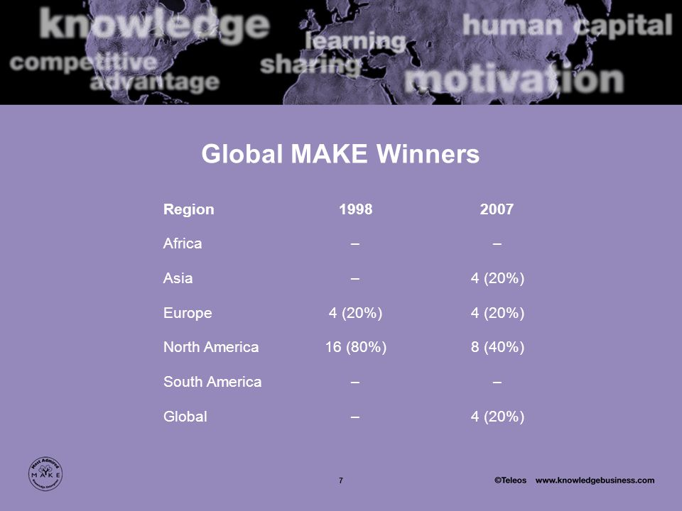 7 Global MAKE Winners Region19982007 Africa–– Asia–4 (20%) Europe4 (20%)4 (20%) North America16 (80%)8 (40%) South America–– Global–4 (20%)