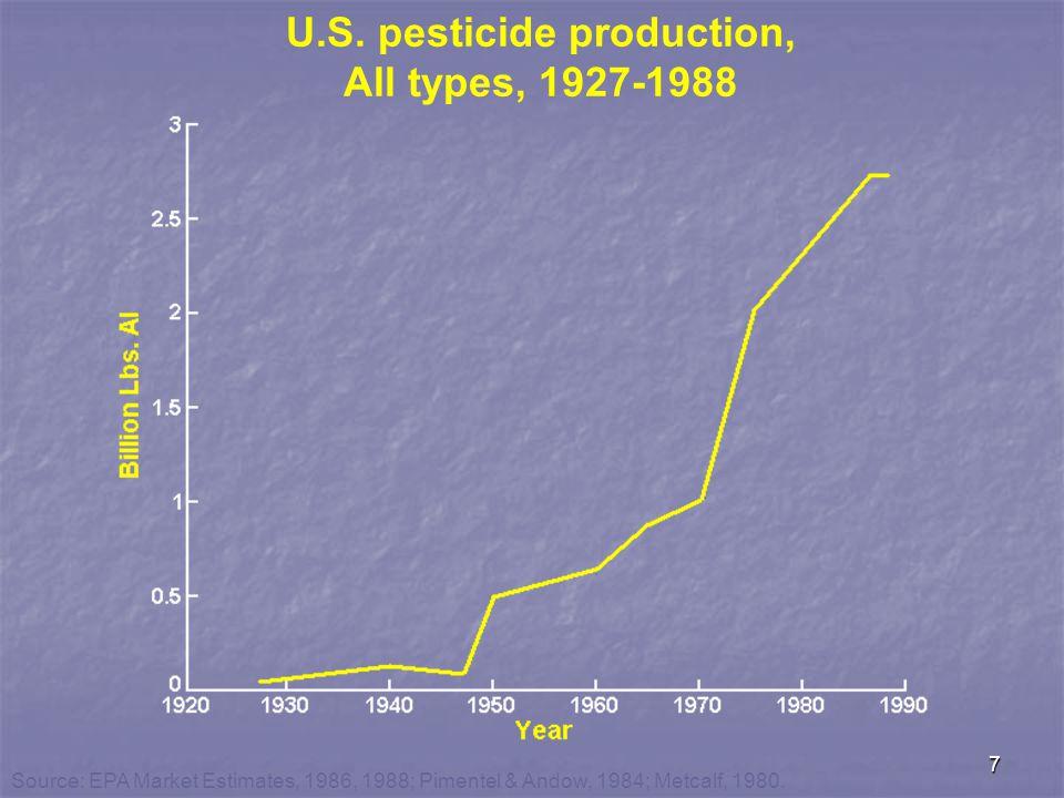 7 U.S. pesticide production, All types, 1927-1988 Source: EPA Market Estimates, 1986, 1988; Pimentel & Andow, 1984; Metcalf, 1980.