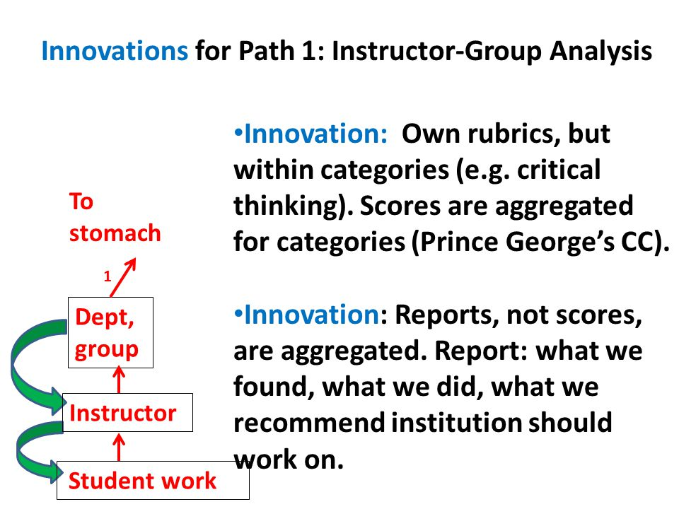 Innovation: Own rubrics, but within categories (e.g.
