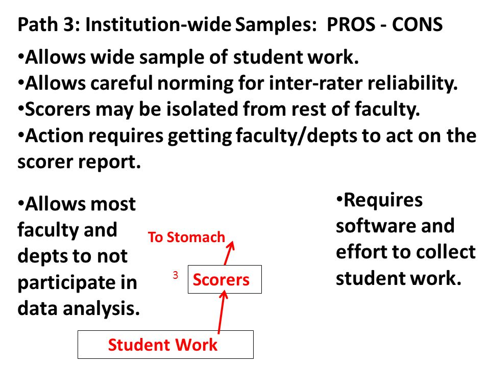 Path 3: Institution-wide Samples: PROS - CONS Allows wide sample of student work.