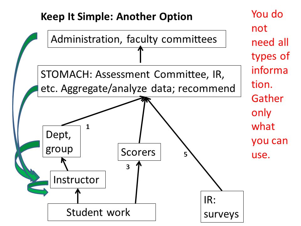 Student work Dept, group Administration, faculty committees Instructor IR: surveys 5 1 STOMACH: Assessment Committee, IR, etc.