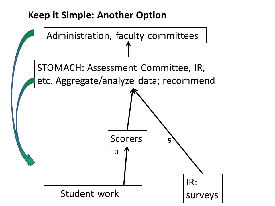 Student work Scorers Administration, faculty committees Keep it Simple: Another Option IR: surveys 3 5 STOMACH: Assessment Committee, IR, etc.