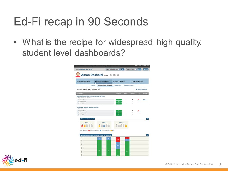 Ed-Fi recap in 90 Seconds What is the recipe for widespread high quality, student level dashboards.