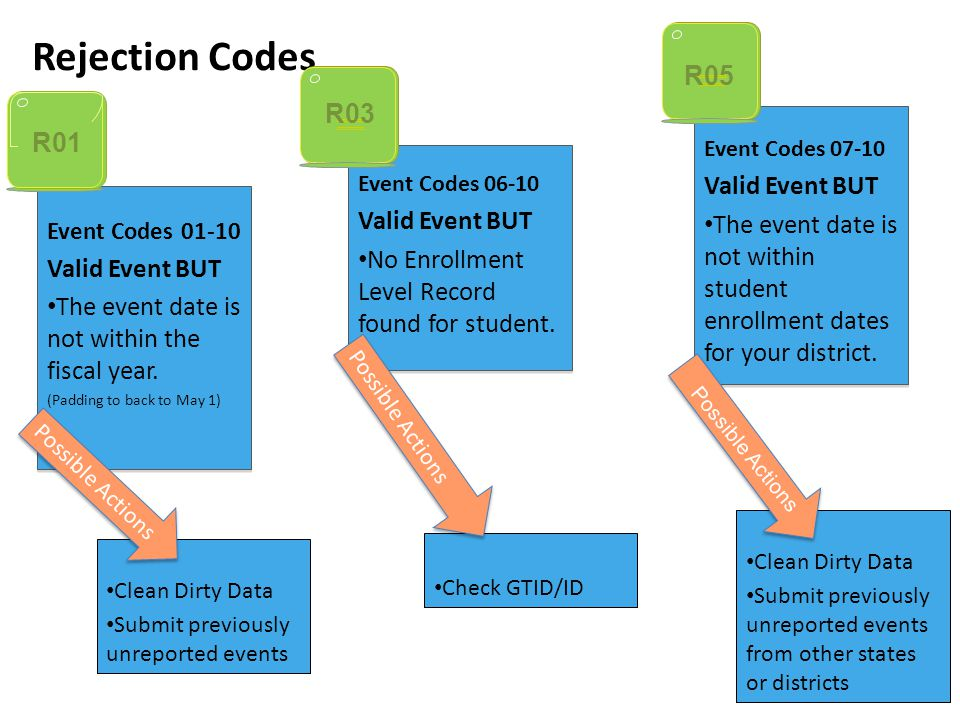 Check GTID/ID Event Codes 06-10 Valid Event BUT No Enrollment Level Record found for student.