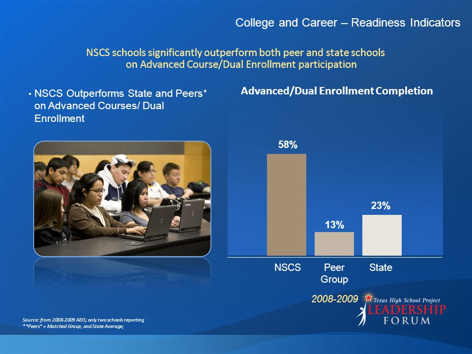 College and Career – Readiness Indicators NSCS schools significantly outperform both peer and state schools on Advanced Course/Dual Enrollment partici