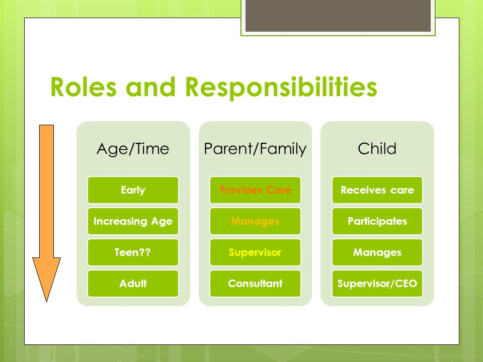 Roles and Responsibilities Age/Time EarlyIncreasing AgeTeen Adult Parent/Family Provides CareManagesSupervisorConsultant Child Receives careParticipatesManagesSupervisor/CEO