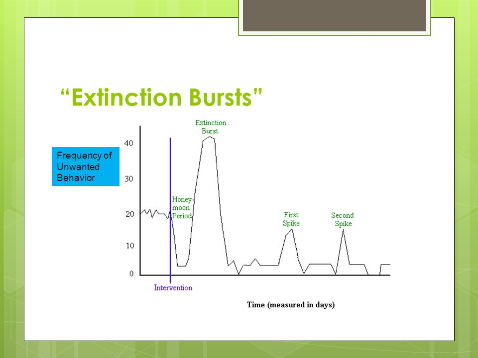 """Extinction Bursts"" Frequency of Unwanted Behavior"