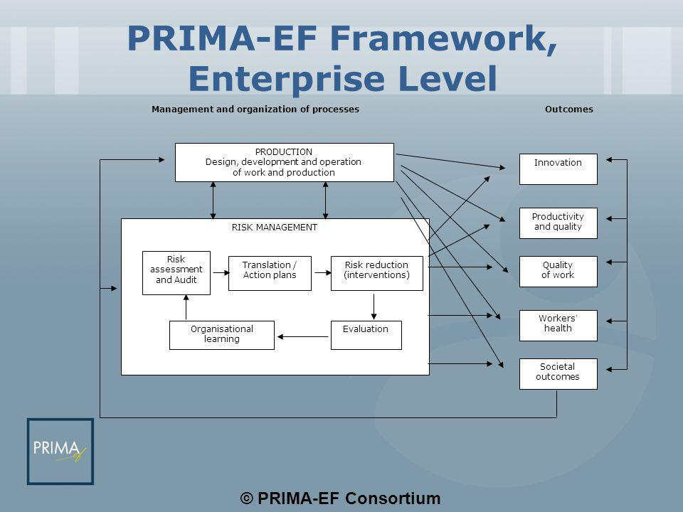 © PRIMA-EF Consortium PRIMA-EF Framework, Enterprise Level PRODUCTION Design, development and operation of work and production RISK MANAGEMENT Risk assessment and Audit Translation / Action plans Risk reduction (interventions) Organisational learning Evaluation Innovation Productivity and quality Quality of work Workers ' health Societal outcomes Management and organization of processes Outcomes