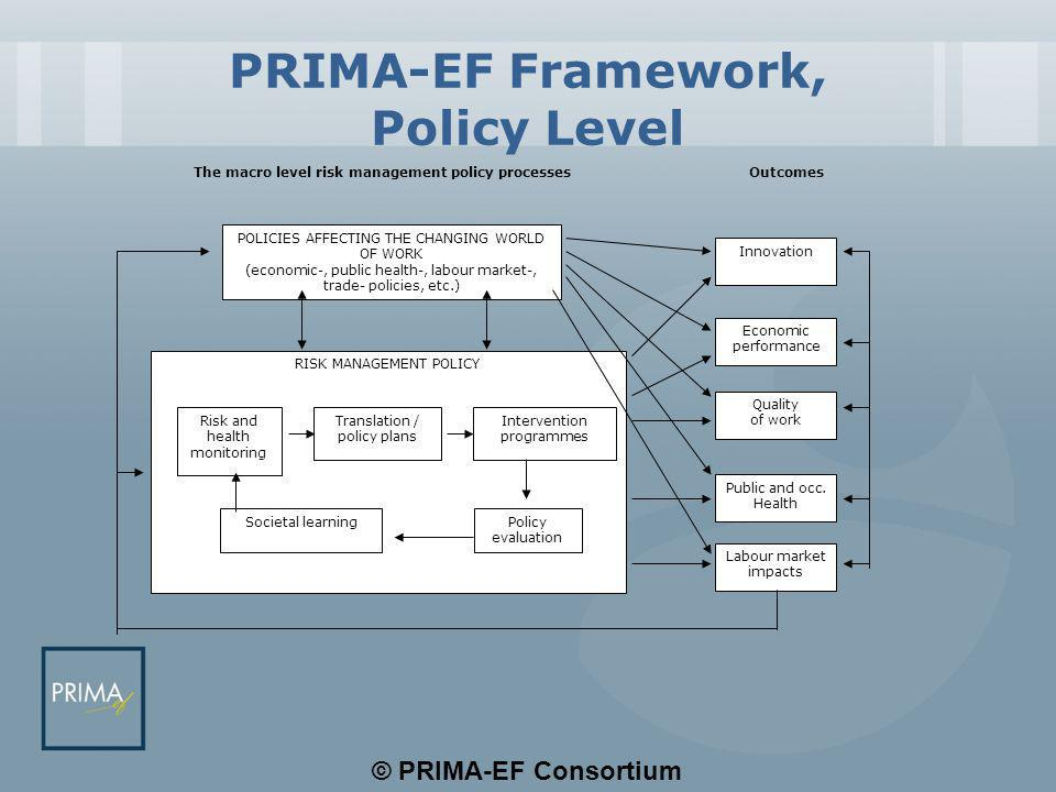 © PRIMA-EF Consortium PRIMA-EF Framework, Policy Level POLICIES AFFECTING THE CHANGING WORLD OF WORK (economic-, public health-, labour market-, trade- policies, etc.) RISK MANAGEMENT POLICY Risk and health monitoring Translation / policy plans Intervention programmes Societal learningPolicy evaluation Innovation Economic performance Quality of work Public and occ.