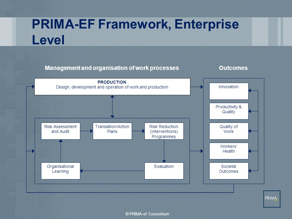 PRIMA-EF Framework, Enterprise Level PRODUCTION Design, development and operation of work and production Risk Assessment and Audit Translation/Action Plans Risk Reduction (Interventions) Programmes Organisational Learning Evaluation Innovation Productivity & Quality Quality of Work Workers' Health Societal Outcomes Management and organisation of work processesOutcomes © PRIMA-ef Consortium