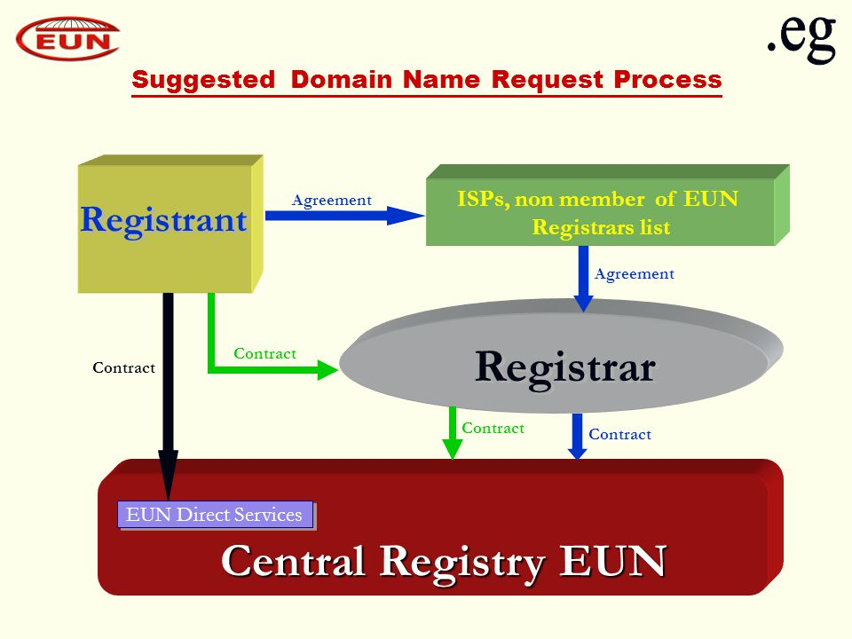 Suggested Domain Name Request Process ISPs, non member of EUN Registrars list EUN Direct Services Central Registry EUN Registrar Registrant Agreement Contract